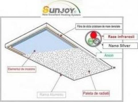 Panou radiant cu infrarosu SunJoy SR4 435 W