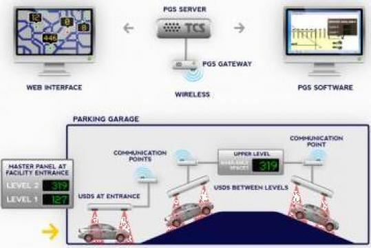 Sistem afisare locuri libere per nivel parcare